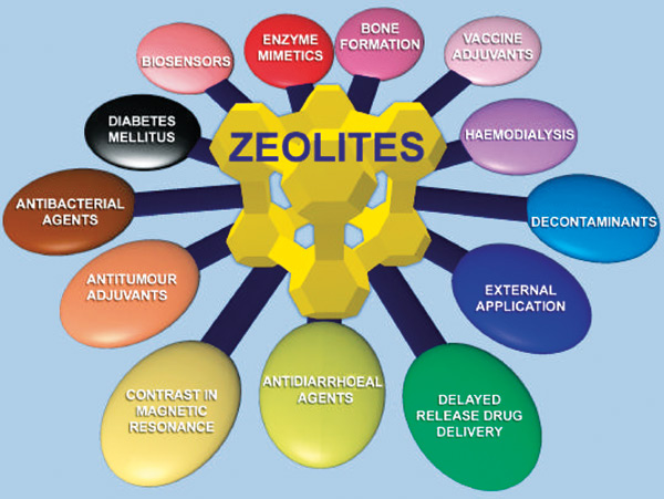 zeolite powder benefits